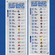 Tampa Bay Lightning Depth Chart 31 In 31 Tampa Bay Lightning Hockey Prospects