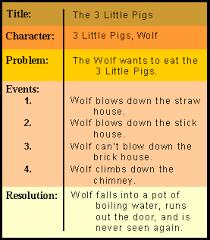 Fcat Reading Grade 4 Chronological Order