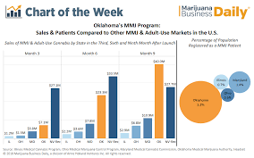 Oklahoma Medical Marijuana Industry On Pace To Hit 350 Million