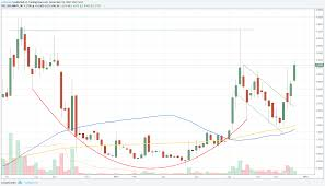 Mgti Stock Chart Mgti Cup And Handle On The Weekly Chart For Otc Mgti By