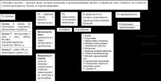 Дипломная работа Анализ эффективности использования основных  Рисунок 1 1 Классификация основных производственных фондов