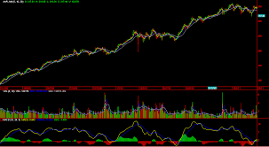 File Apple Inc Candle Stick Chart Mar 2009 To May 2011 Png