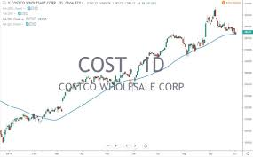 Costco Cost Earnings Report Home Depot Position Trade
