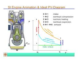 introduction to ic engines 37 si engine animation ideal pv diagram 3 1