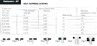 Wood Screw Standards Deck Screw Length Wood Screw Sizes