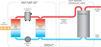 hot water heater pump. Brilliant Heater This Hot Refrigerant Then Passes Through A Heat Exchanger To The Water  Which Is Pumped Storage Tank Throughout Hot Water Heater Pump