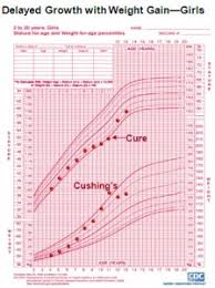 Newborn Growth Curve Early Identification Of Cushings Syndrome In Children Csrf