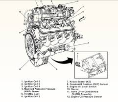 SOLVED: Where is the oil pressure switch located in a GMC Truck ...