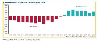 Top 100 Charts 2000 Bis 2010 Gold Central Banks Giving Much Needed Boost To Gold Demand