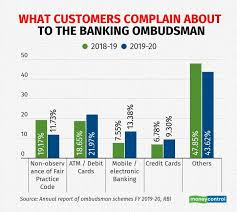 Check spelling or type a new query. Complaints On Banking Services Rose 65 In 2019 20 Here Are A Few Lessons For Customers