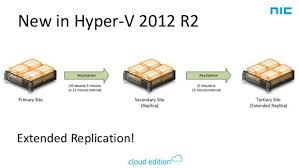 Mike Resseler - Using Hyper-V Replica In Your Environment
