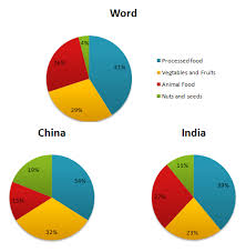 Pie Chart Of Population In India Ielts Writing Task 1 18 Ielts Writing