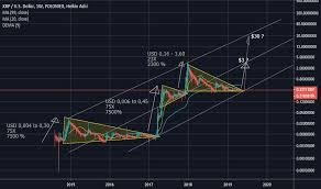Xrp Longterm Log Chart 3 Usd 30 Usd For Poloniex Xrpusd