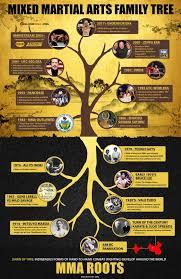 Mma Family Tree Mma History Mixed Martial Arts