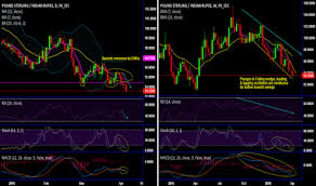 Page 2 Ideas And Forecasts On British Pound Indian Rupee