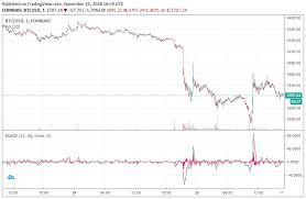 Bitcoin Yearly Chart Bitcoin Price Plunges To New Yearly Low At 3 456 Whats