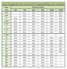 64 Explicit Ring Gasket Size Chart