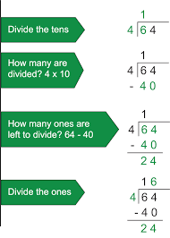 Long Division Process Chart Guidance For Teaching Division To Your Child