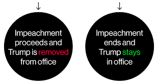 Trump Russia Flow Chart Steps Of Trump Impeachment 2019 How The Process Works