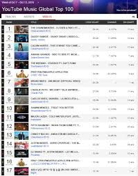 Top Chart Music Youtube Youtube Charts 100 Top 100 Pop Song Chart For 1976 2019 08 08