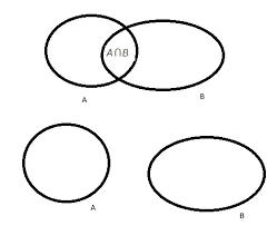 Venn Diagram Empty Set Represent Empty Set Through Venn Diagram Math Sets