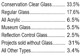 United Inches Framing Chart How Framers Mark Up Materials Kb Consulting