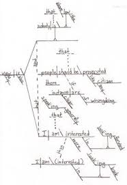 what sentence diagrams reveal about president obama   the    what sentence diagrams reveal about president obama