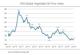 Palm And Soybean Oil Lose A Lot Of Ground Biofuels Digest