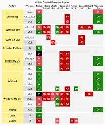 Jquerys Mobile Graded Browser Support Chart More Informat