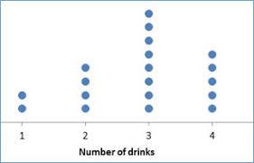 dot plot example 3 2 cleveland dot plot