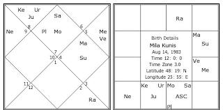 Mila Kunis Birth Chart Mila Kunis Kundli Horoscope By