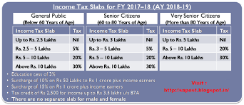Income Tax Rate Chart 2018 Nfpe Guntur Division Income Tax Slab Rates 2017 18