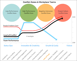 Conflict Chart Workplace Conflict Data Resologics