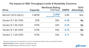 Micron Hpc Users Should Drop Disk Drives For Faster More
