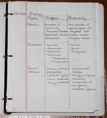 Methods Of Charting 5 Note Taking Methods Inventing Heron