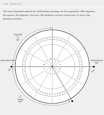 Degrees In Astrology Chart 4 Charts For Relationship Astrology Quarto Knows Blog