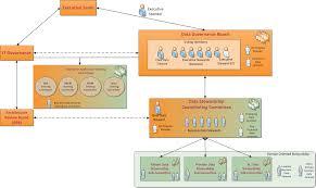 Health Pei Organizational Chart Data Governance And Stewardship Organizations Perficient Blogs