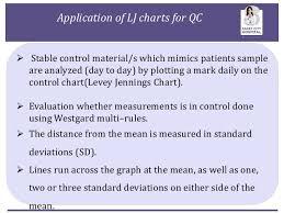 Haemoglobin Quality Control By Maintaining Levey Jennings Chart