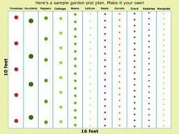 Small Picture Best 25 Garden planning ideas on Pinterest Planting a garden