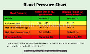 Stages Of Hypertension Chart Ideal Blood Pressure For Men And Women