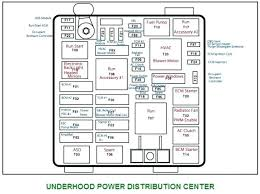 dodge charger fuse box fundacaoaristidesdesousamendes com dodge charger fuse box medium size of dodge charger fuse box diagram rear complete wiring diagrams