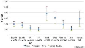 Energy Cost Chart Real Cost Of Solar Energy Andreaduque Co
