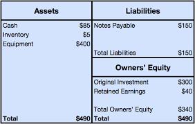 simple balance sheet example a balance sheet example how to read a balance sheet accounting 101