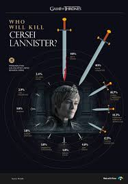 Game Of Thrones Characters Myers Briggs Personality Types