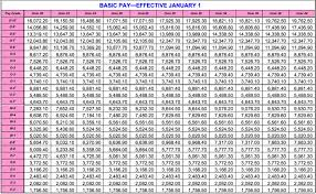 Army Base Pay Chart 2017 Air Force Military Pay Chart 2017 Best Picture Of Chart