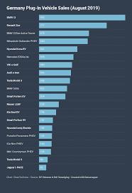 Bmw Sales Chart Detail Eafo