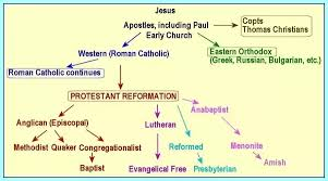 All Christian Denominations Chart How Many Sects Does Christianity Have What Are The