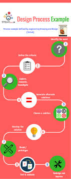 Develop A Solution Design Process Engineering Design Process Infographic Engineering Design