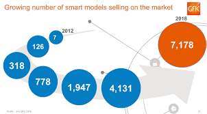 Gfk Smart Appliance Model Growth Chart Stewart Wolpin