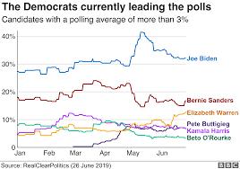 Democratic Debate Heavyweights Biden And Sanders Duel Bbc